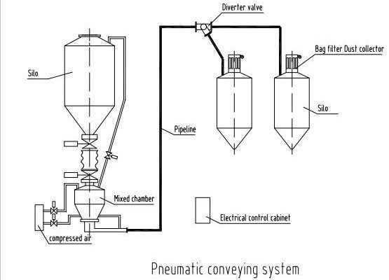 سیستم های انتقال مواد