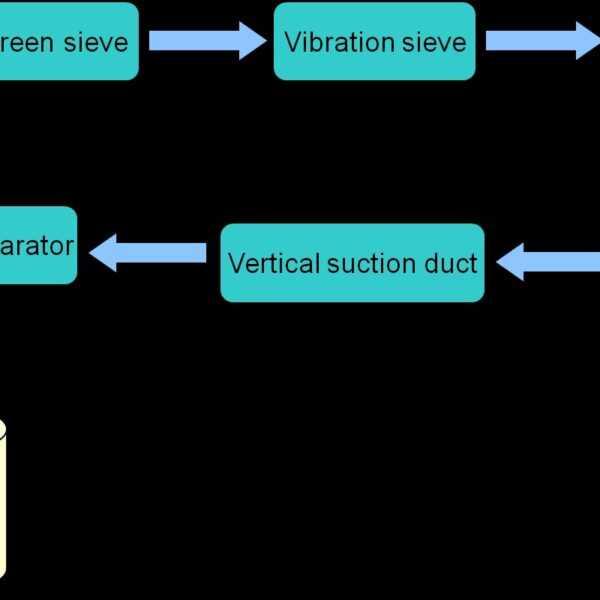 مراحل تولید آرد در کارخانجات آردسازی