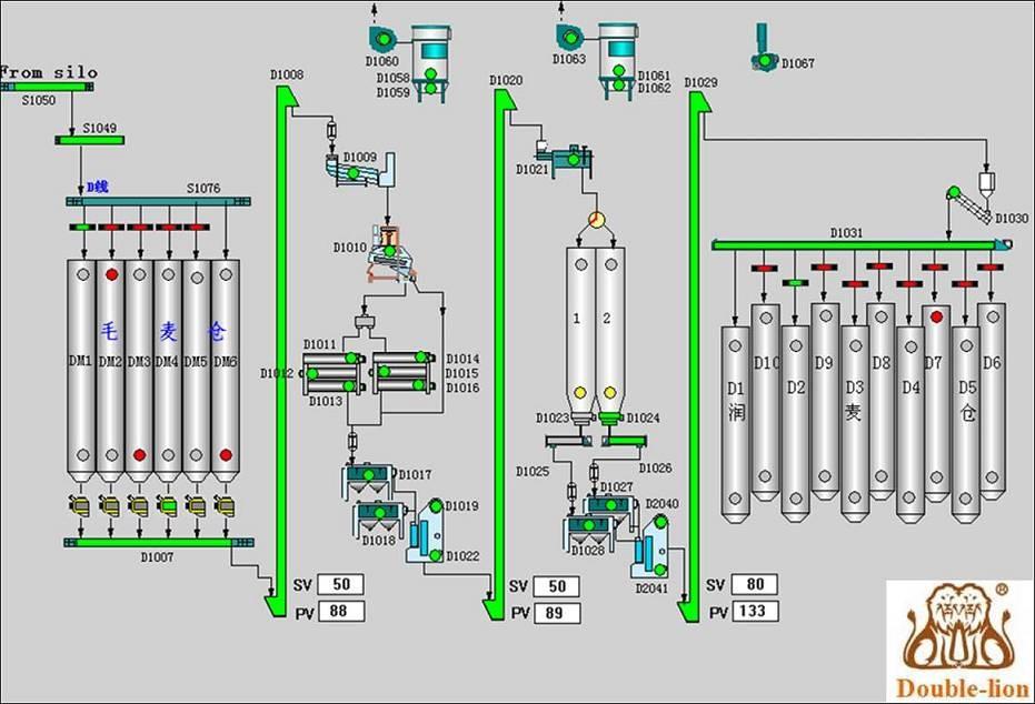 مراحل تولید آرد